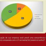 Participe da pesquisa de Conjuntura Econômica da Abrasel e ganhe benefícios exclusivos